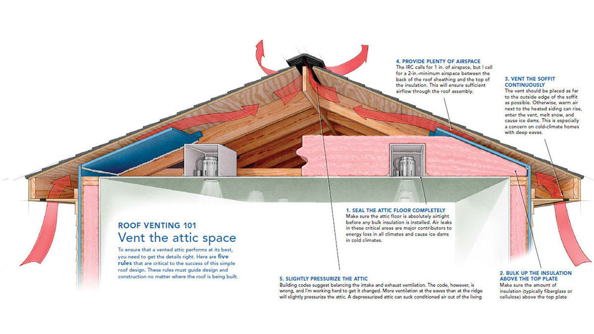 Garage Attic Air Conditioner A Crash Course In Roof Venting Fine Homebuilding