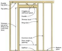 Frame a door rough opening - Fine Homebuilding