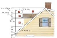 Designing gable dormers - Fine Homebuilding