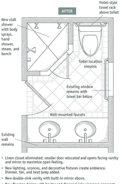 typical bathroom electrical layout