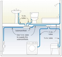 37 Photos And Inspiration Water Pipe Layout For Plumbing ...