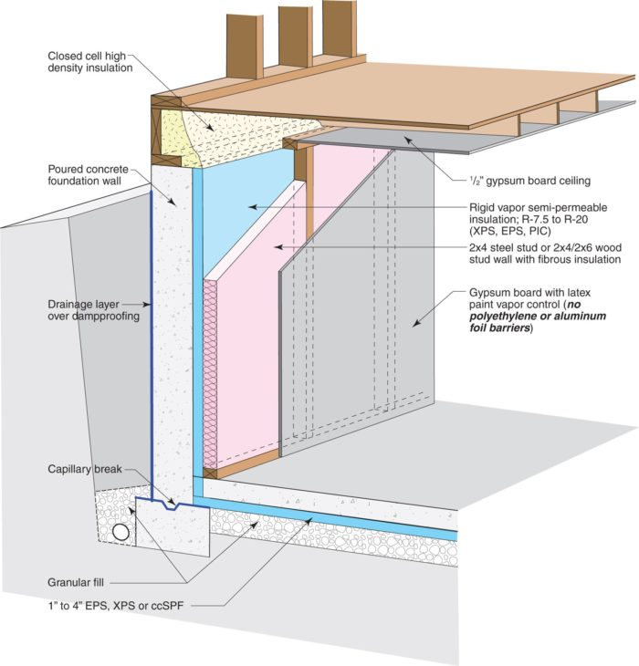 Foam Under Footings - GreenBuildingAdvisor - Concrete Wall Insulation