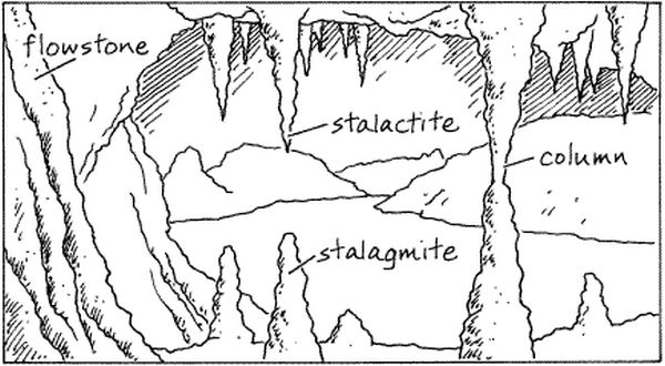limestone rock formation diagram