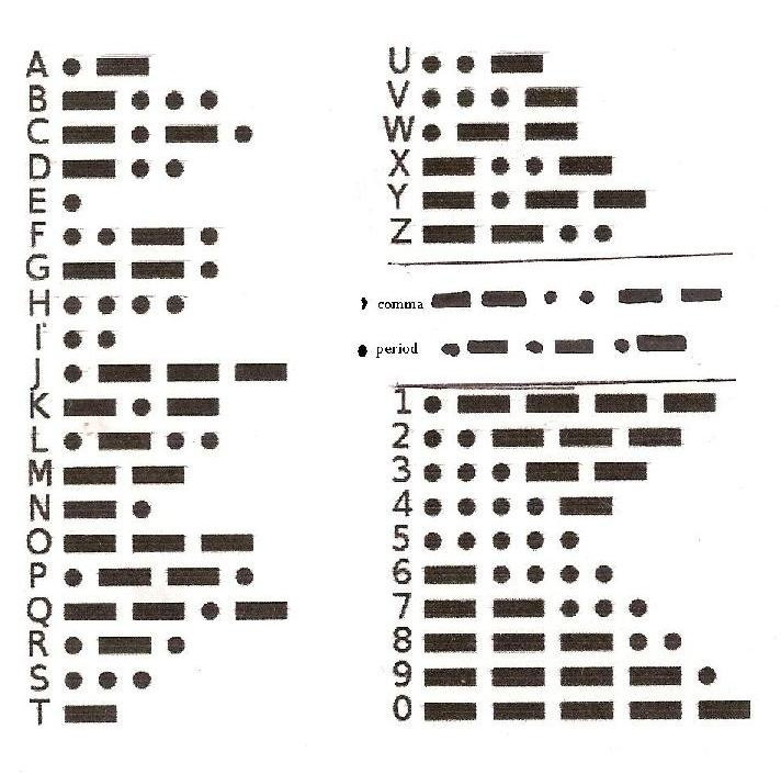 Morse Code charts for every taste - KB6NU\u0027s Ham Radio Blog
