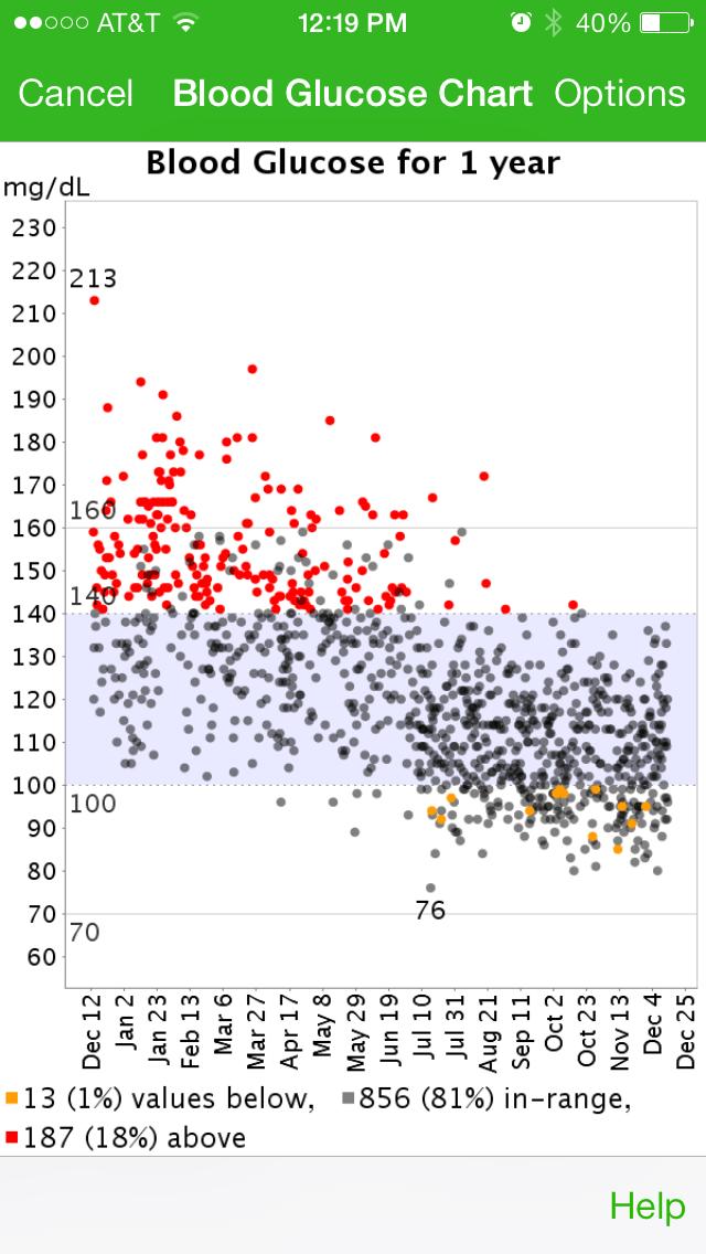 glucose charts