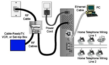 voip modem - CDE Definition