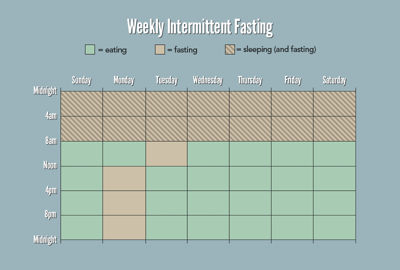 The Beginner\u0027s Guide to Intermittent Fasting