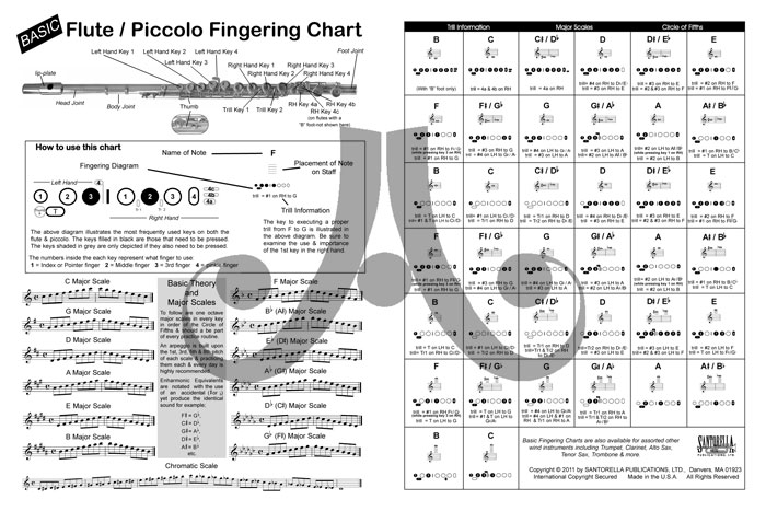 Trumpet Major Scales Finger Chart Chart Designs Template