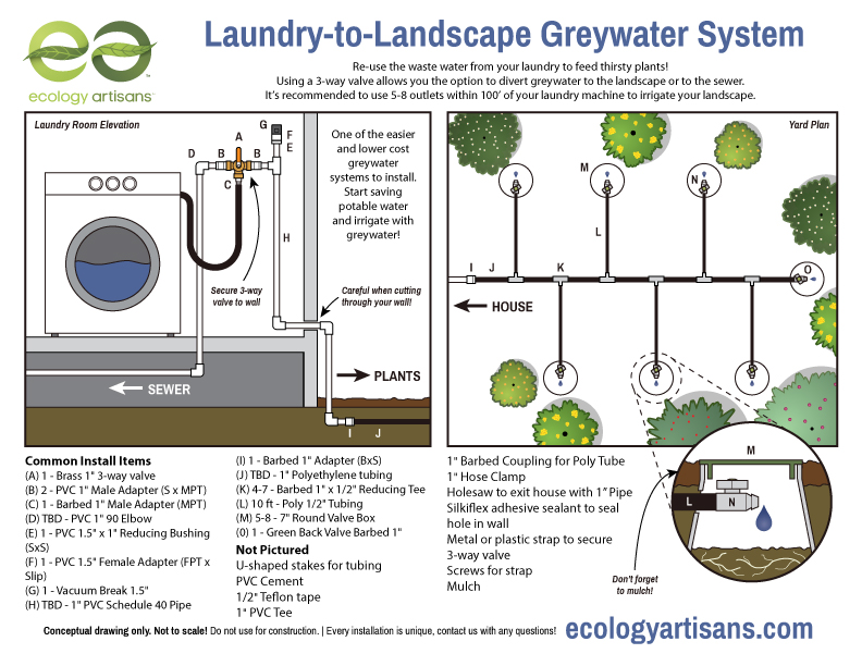 What is greywater? Choosing appropriate greywater systems