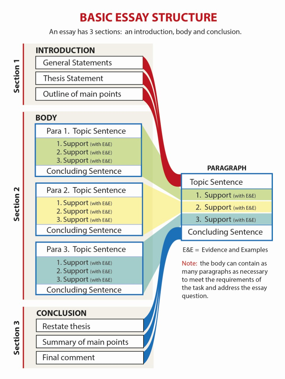 structure of an essay example