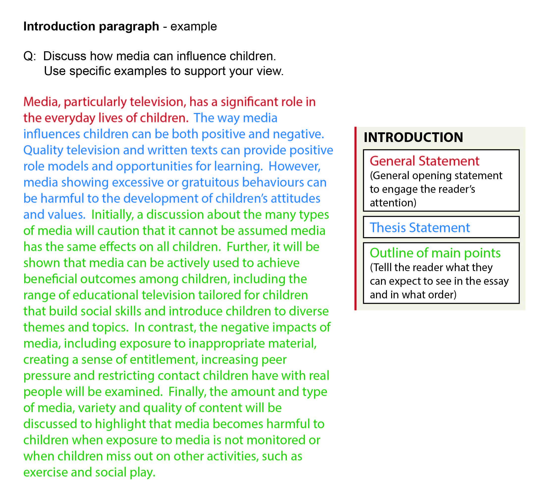 Introduction How To Write An Essay Libguides At