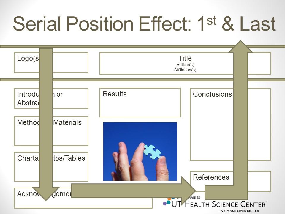 Organization - Poster Presentations - LibGuides at University of