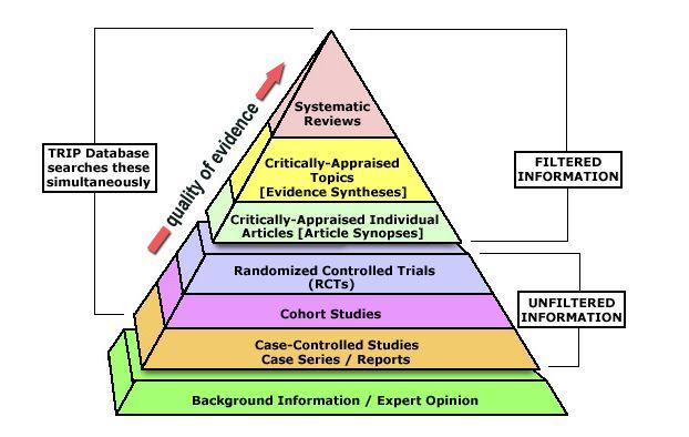 Levels Of Evidence Evidence Based Practice For Nursing