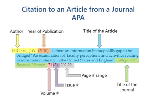 Referencing Articles - APA Citation Guide - Research Guides at