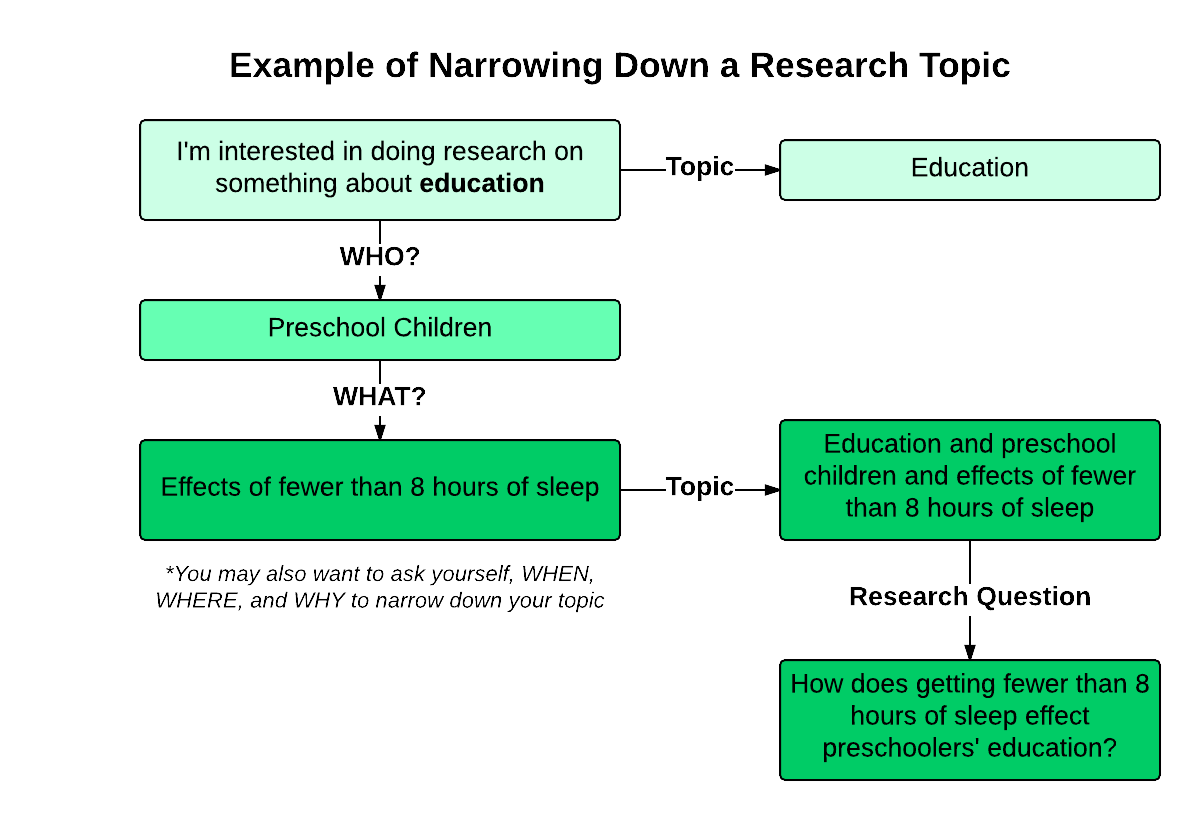 Wat Is Topic Choosing A Topic And Developing A Research Question