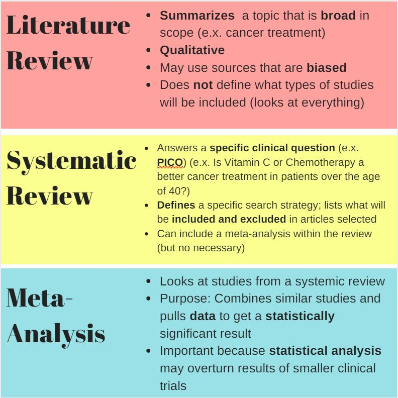Systematic  Literature Reviews - Aerospace Medicine (NAMI-RAM - literature review
