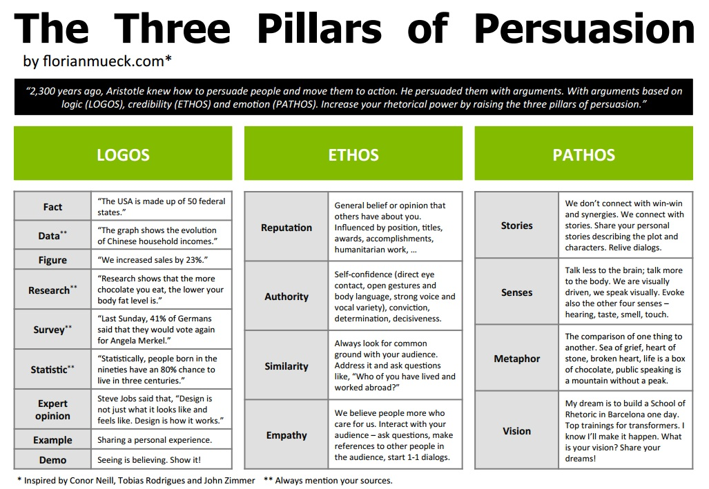 Persuasive Writing Vce English Issues Libguides At