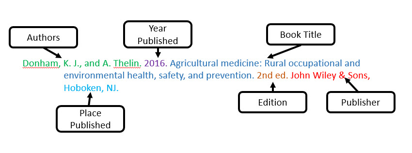 Citing - ANS 420 Ethical Issues in Animal Agriculture - LibGuides