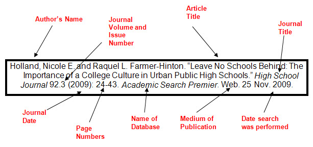 Use - A Guide to Research - Tutorial - Learning and Research Guides - Mla Format For Citations