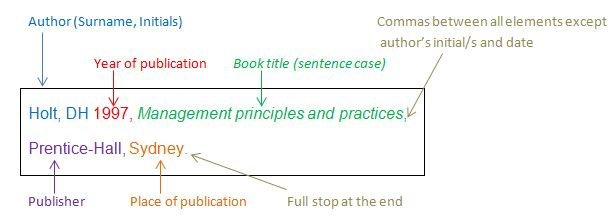Understanding referencing - Harvard citation style - Guides at - list of reference examples