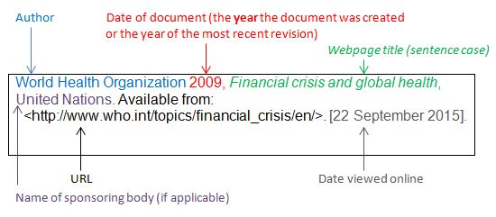 Understanding referencing - Harvard citation style - Guides at - how to type a list of references