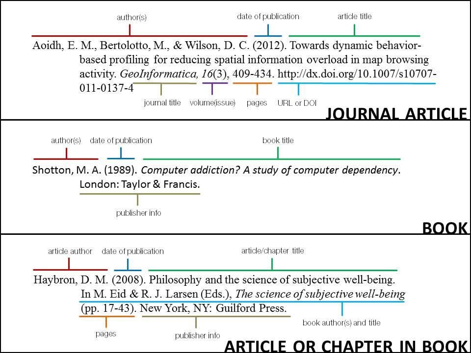 apa citation page - Selol-ink
