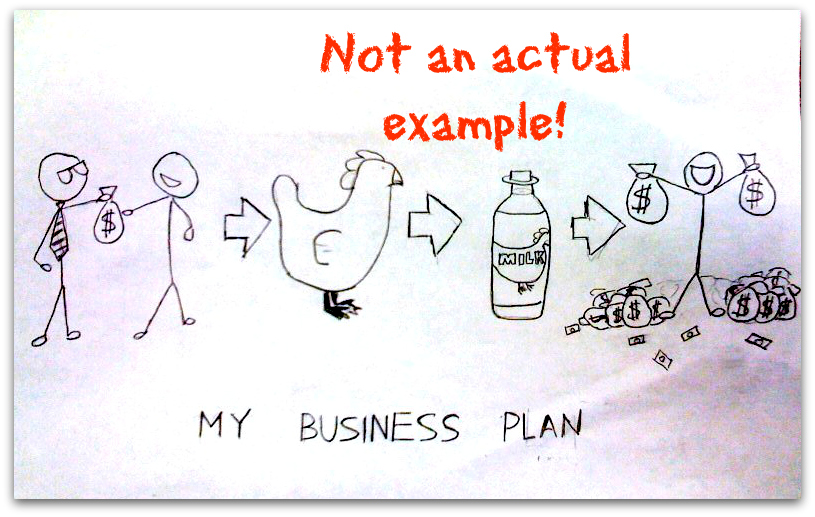 Business Plan Examples - Entrepreneurship and Marketing in an - business plan example