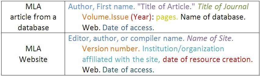mla citation format website