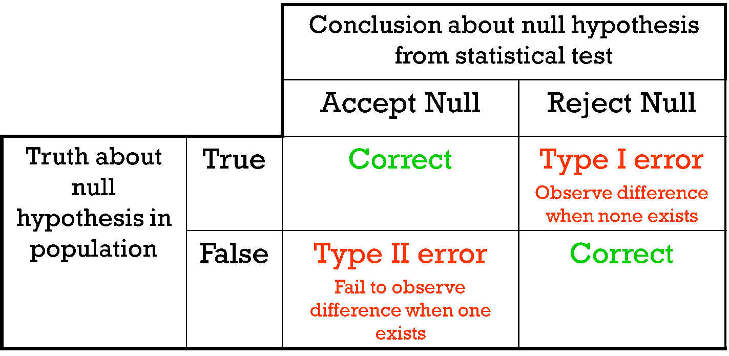 Hypothesis Testing Maths Libguides At La Trobe University