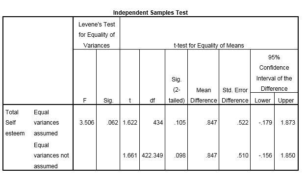 T-tests - SPSS - LibGuides at La Trobe University