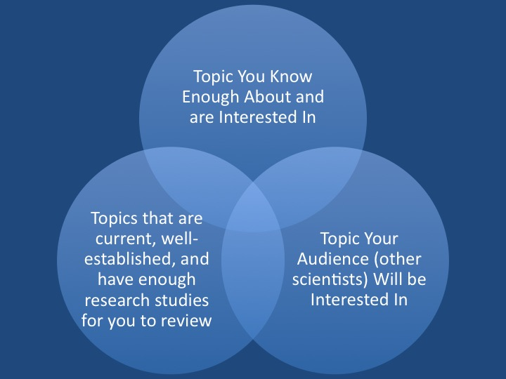 How to Write a Scientific Literature Review - Publishing in the