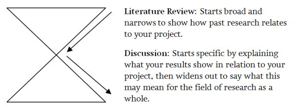 Developing your literature review - Literature reviews - LibGuides - literature review