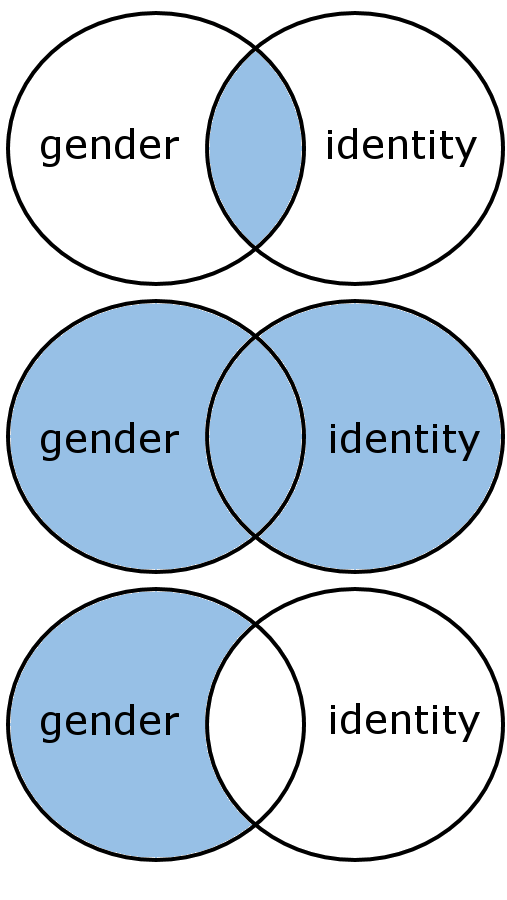 gender venn diagram