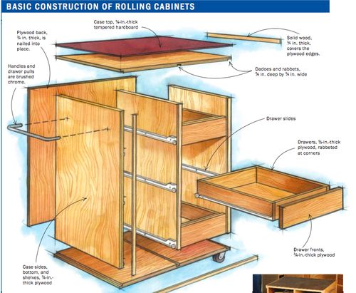 Rolling Tool Storage Cabinet Plans Plans Diy Free Download