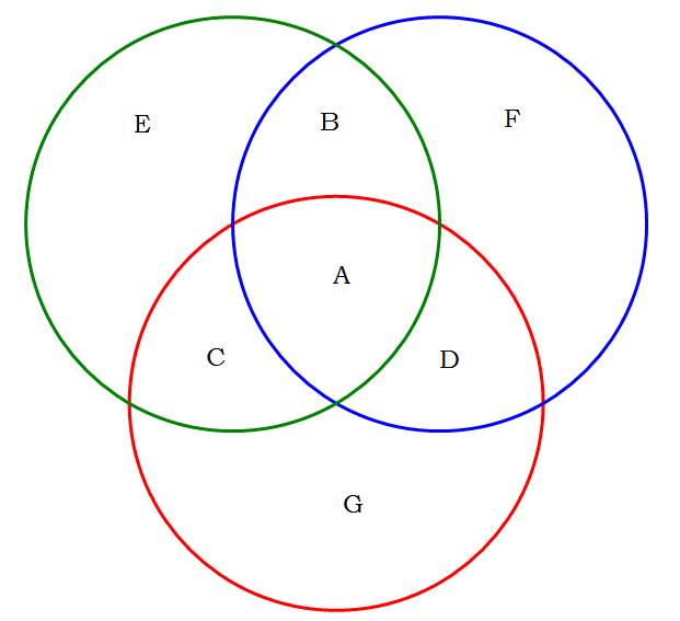 seven circle venn diagram