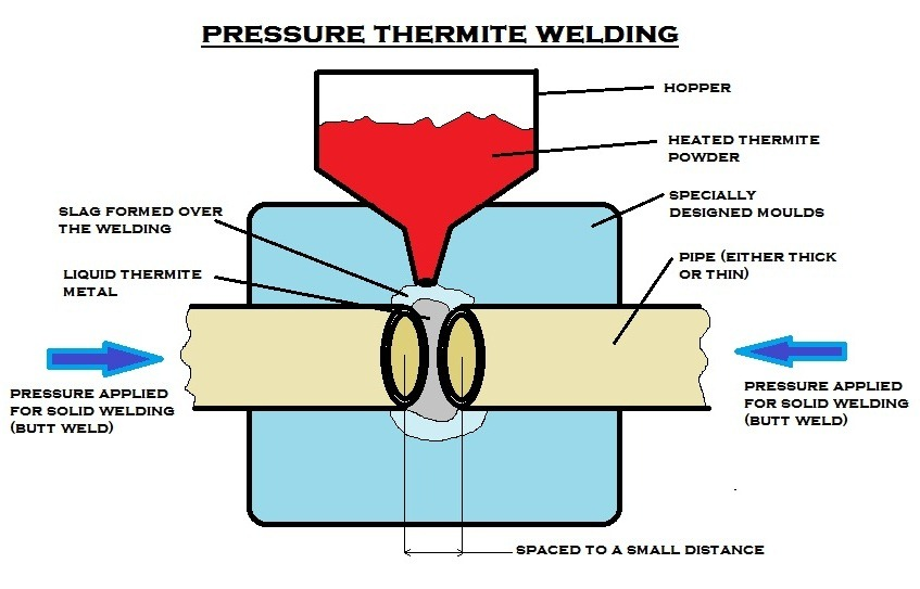 What is Pressure Thermit Welding- Define its process - Mechanical - thermite welding
