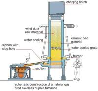 diagram of a natural gas operated cupola furnace.jpg ...