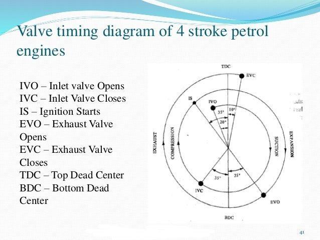 V8 Engine Valve Timing Diagram Online Wiring Diagram