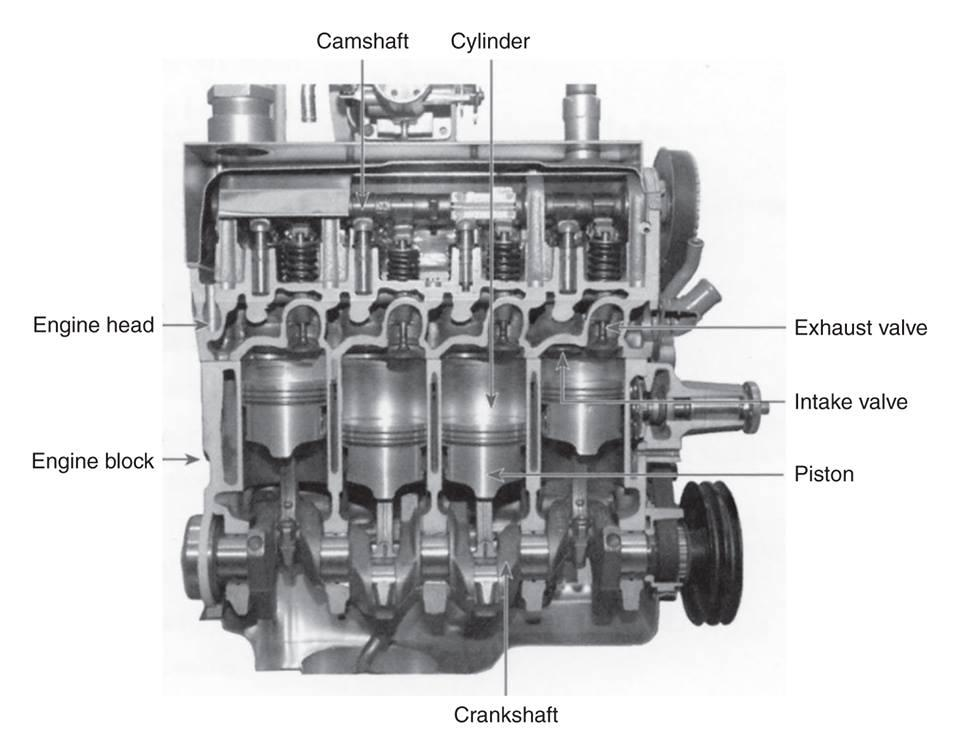 Cutaway diagram of a four cylinder gasoline enginejpg - Members