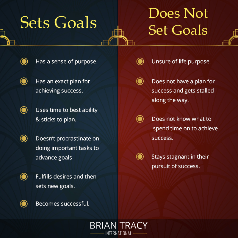 SMART Goals Get Examples  A Free Template Now Brian Tracy