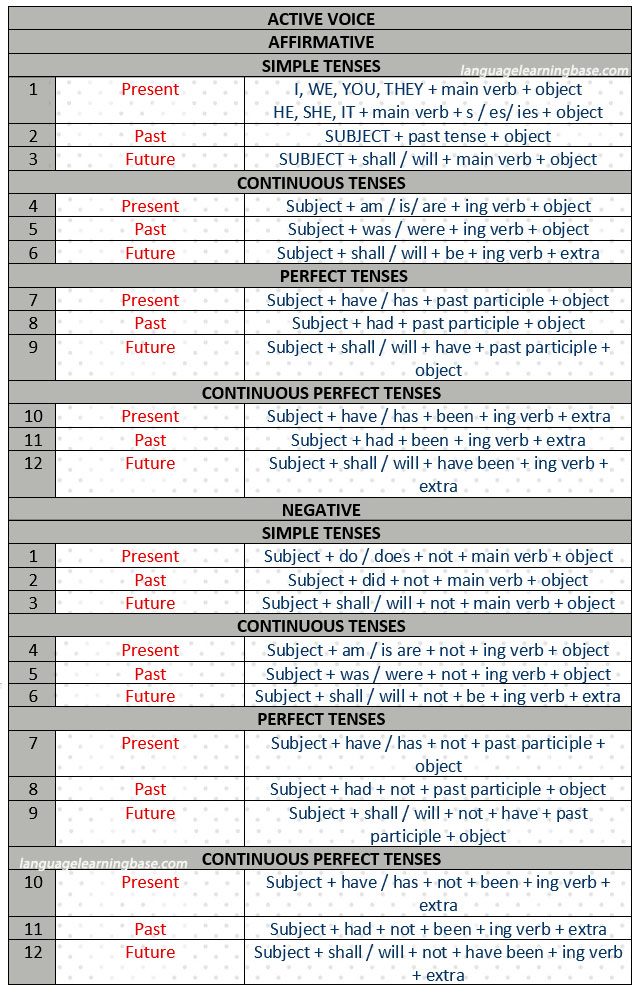 English Grammar - Simplest Verb Tenses Chart - learn English,grammar