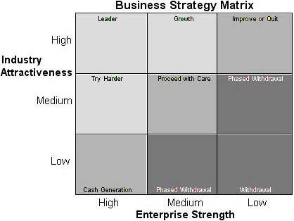 How to Create a Comprehensive Business Plan