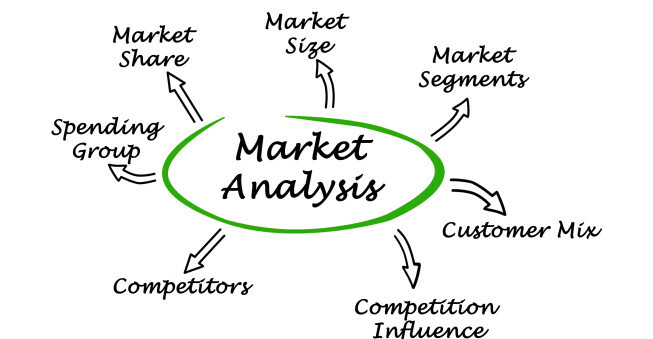 Market Analysis for Your Online Business Bplans - Sample Analysis