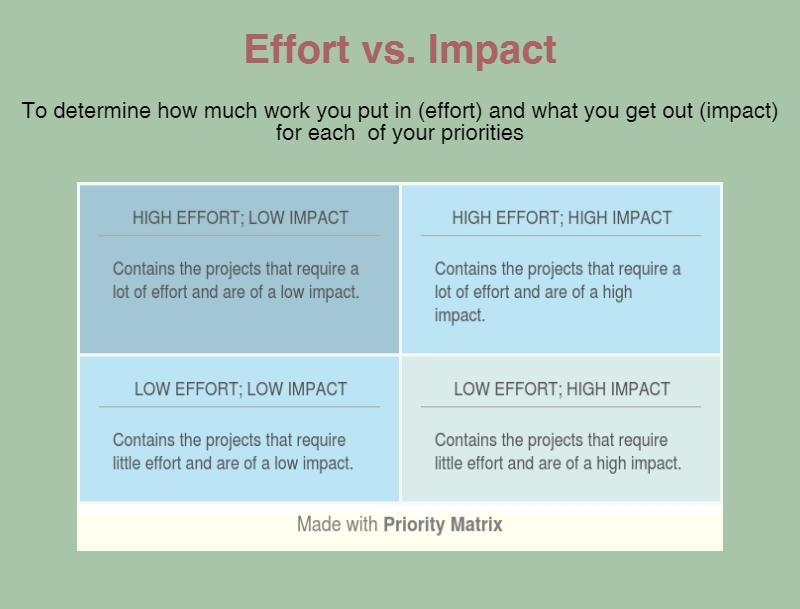 Prioritization Guide Methods, Tools, Books, and More! - project prioritization template