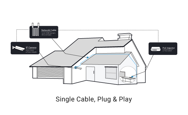 cctv home wiring