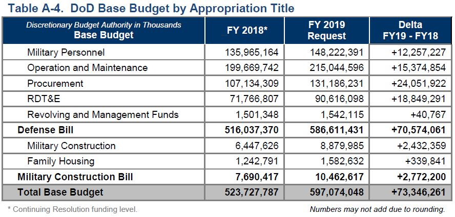 Core Defense Appropriations are Growing Faster than DOD\u0027s Annual