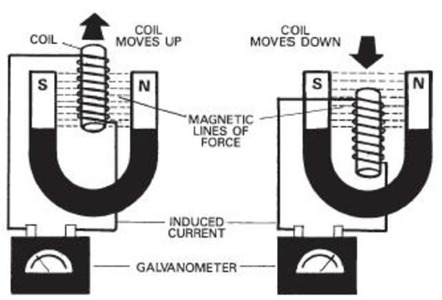 faraday the invention of the electric motor and electric generator