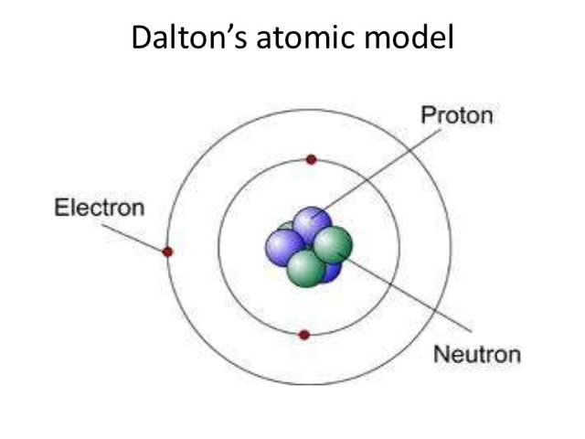 dalton atom diagram