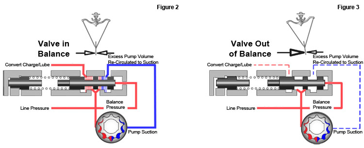 Sonnax Anatomy of a Transmission Oil Flow in the Pump-PR-Converter