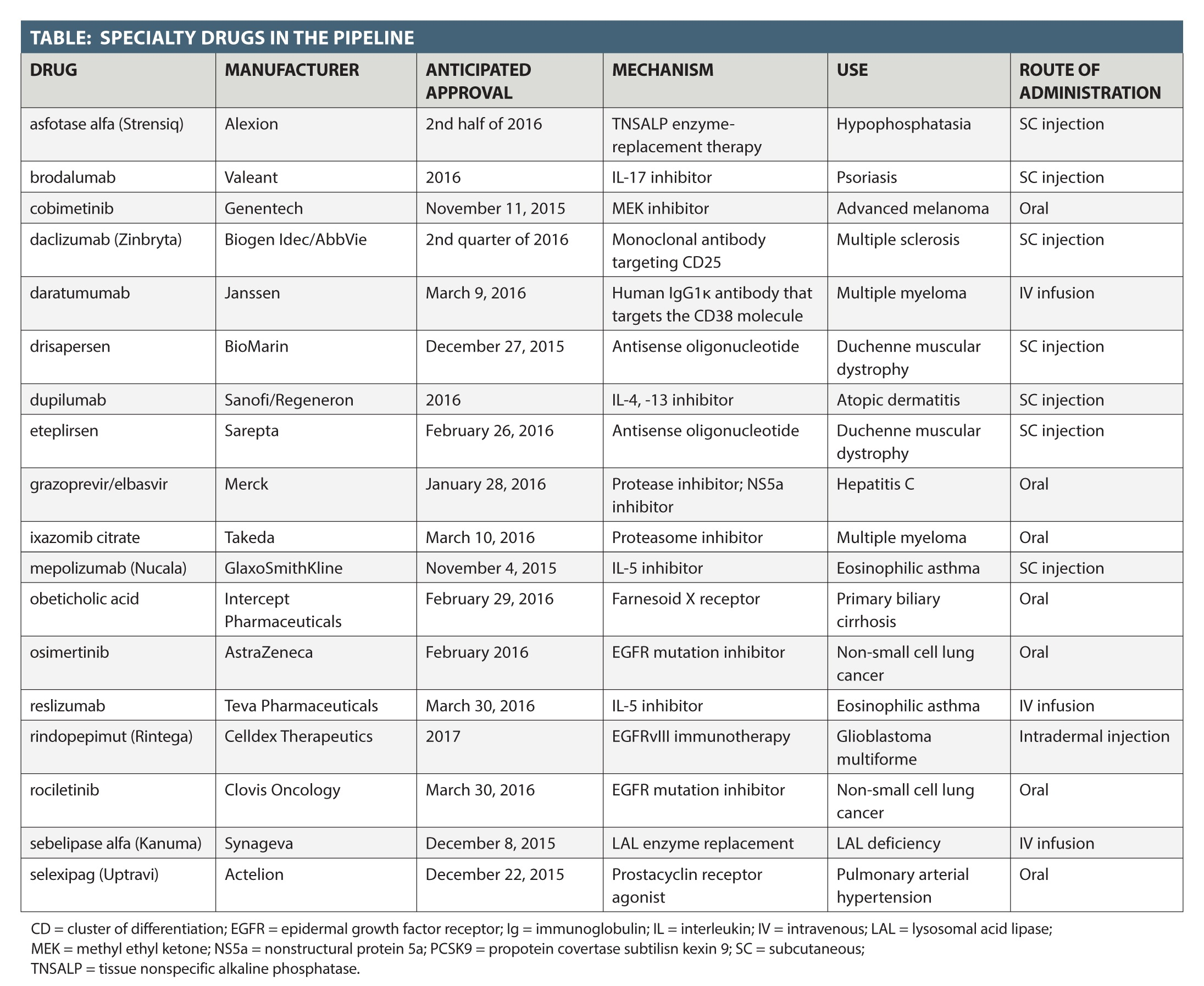 Duchenne Muscular Dystrophy Drug Approval Specialty Pipeline Highlights